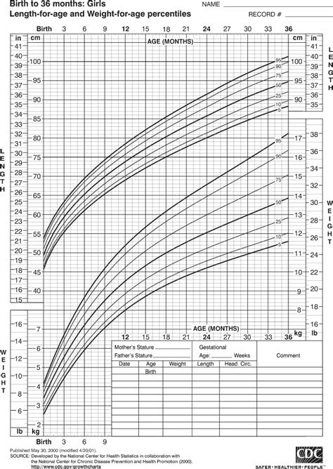 growing chart growth chart for girls birth to 36 months