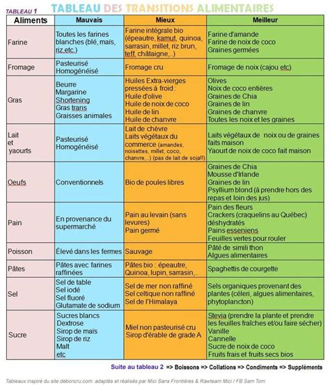 Transitions Lifestyle System Detox by 3 Tableaux Des Transitions Alimentaires Detox