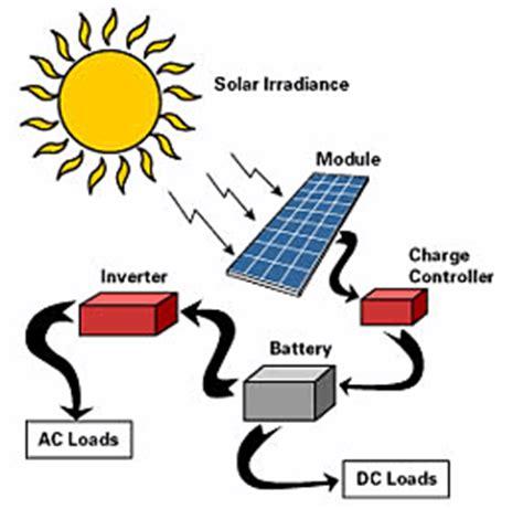 Modul Solar Cell Panel Surya 75w 1 panel surya sel surya