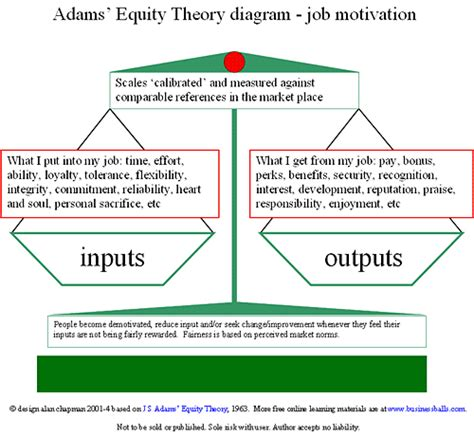 diagram of motivation equity theory workplace motivational theory how