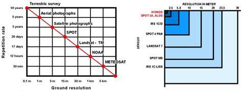 imagenes satelitales resolucion tipos de resolucion imagenes satelitales