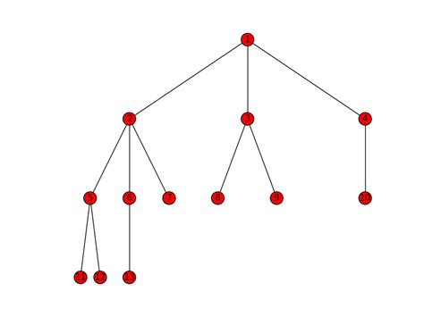 networkx layout tree graphs adjacency matrix and recognizing hierarchy