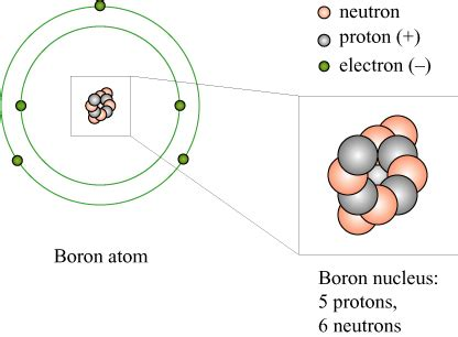 protons neutrons and electrons for boron on matter as a form of energy written in 1881 skulls