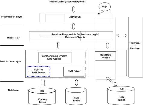 technical architecture diagram technical architecture