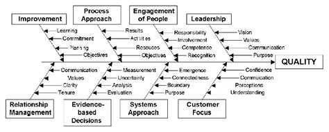 Iso 9000 Quality Systems Handbook Ebook E Book quality management system process approach diagram choice