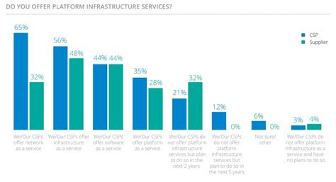 trend analysis report sle csps enterprise customers spur investment in nfv sdn 5g