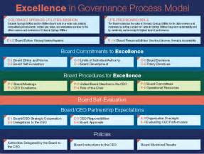 governance process pictures to pin on pinterest pinsdaddy