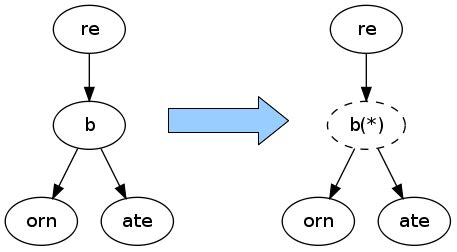 pattern matching using trie probably done before implementing the dictionary trie