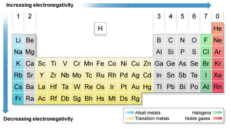 Periodic Table Patterns by Higher Bitesize Chemistry Patterns In The Periodic