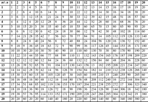 Multiples Table least common introduction to the gcd and lcm