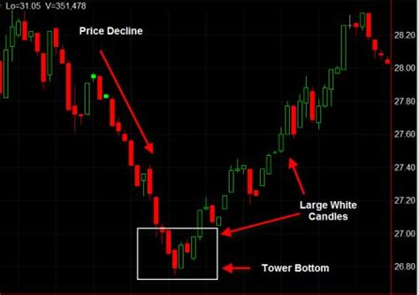pattern finder forex 17 best images about trading candlestick patterns on