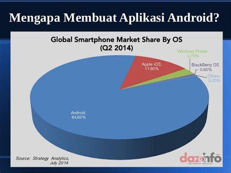 aplikasi membuat android canggih membuat aplikasi android dengan app inventor 2
