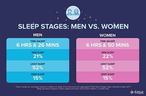 how much sleep do fitbit users really get a new study
