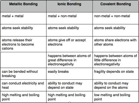 Concept Review Section Covalent Bonds Answers by Ionic And Covalent Compounds Worksheet Worksheets