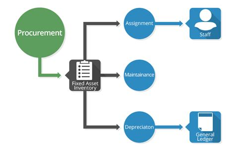 Mba Project On Fixed Assets Management by Application Services Fixed Asset Management System