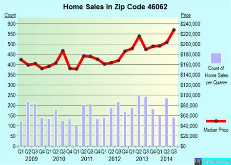 noblesville in zip code 46062 real estate home value
