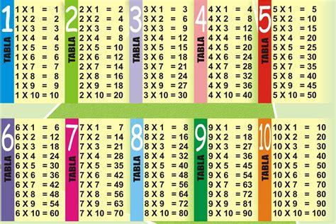 toute les table de multiplication de 1 a 100 table de multiplication de 1 192 10 coloriagefree site