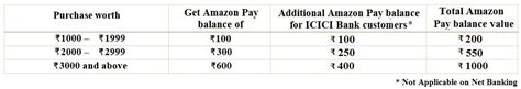 Icici Gift Card Balance Check Login - upcoming amazon super value day get upto rs 900 amazon in gift cards 1 2
