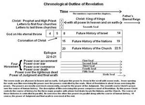 chronological outline of revelation all power to the