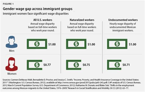 unequal wages unequal pay day for immigrant center for american