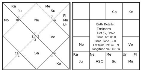 eminem zodiac sign eminem birth chart eminem kundli horoscope by date of