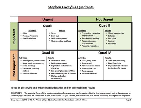 covey quadrants template mrw marketing marketing and social media trends