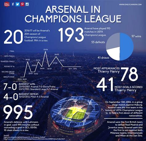 arsenal chions league history arsenal get decent chions league group daily cannon