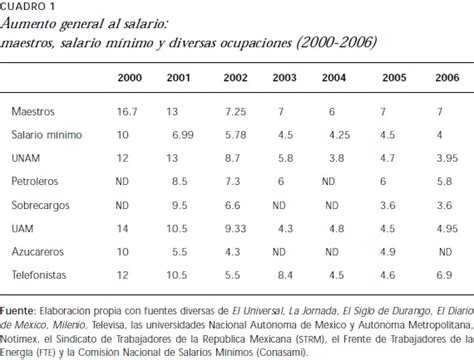 aumento a empleados federales 2016 aumento salarial 2016 burocratas federales en mexico