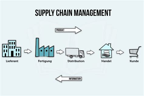 Fedex Supply Chain Mba Intern by Logistics Manager Resume Exles Marines Logistics Resume