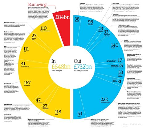How Much Money Does The Government Take From Lottery Winnings - budget 2014 the government s spending and income visualised execreview