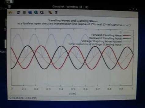 standing wave pattern transmission line formation of a standing wave in a lossless transmission