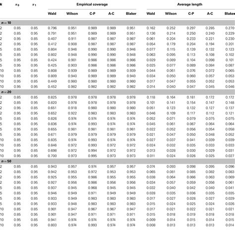 Binomial Table by Search Results For Binomial Probabilities Table