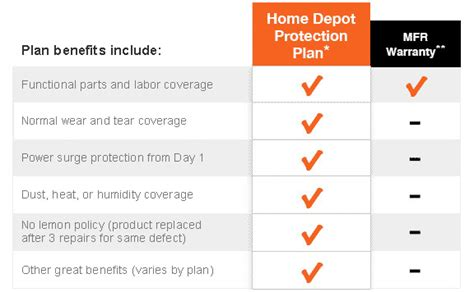 home warranty protection plans protection plans the home depot