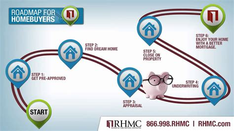 buying a house mortgage process rhmc roadmap for homebuyers mortgage home buying process