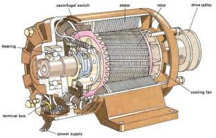 What Does An Electric Car Engine Look Like Electrical Motor Images Free Here
