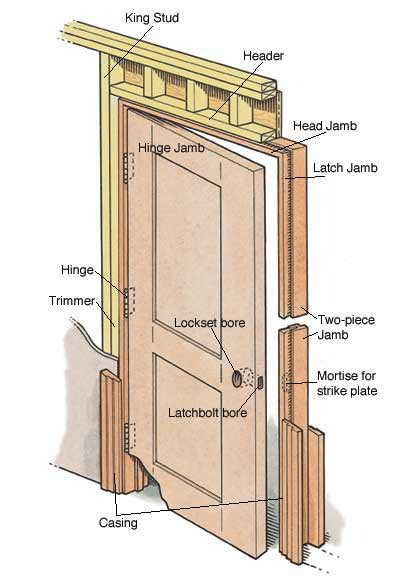 How To Hang A Prehung Exterior Door How To Install A Prehung Door