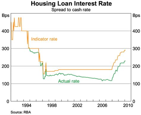 interest for housing loan the state of the mortgage market speeches rba