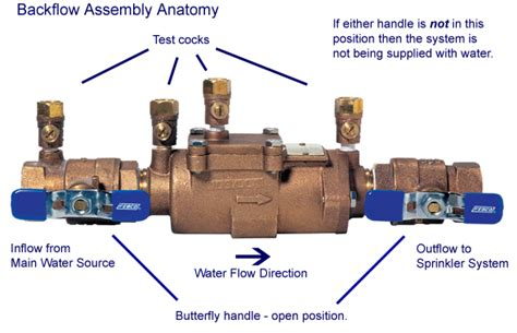 Backflow Preventer Plumbing by Backflow Certification Plumbing