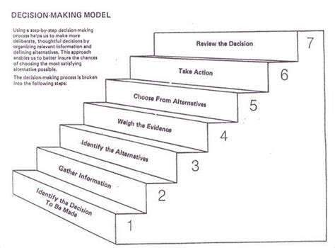 mlk2 0 the steps needed to make you the next great world shaper books best 25 decision ideas on