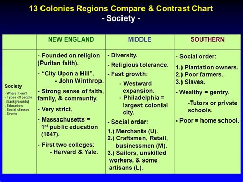 chart to compare and contrast the original 13 colonies articles of confederation vs 13 colonies government chart images reverse search