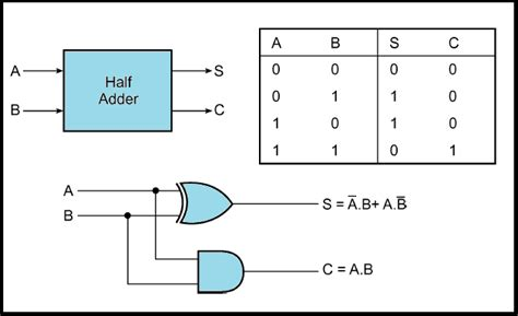 adder circuit diagram half adder schematic half get free image about wiring