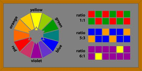 color complements chalkboard color wheel and color complements
