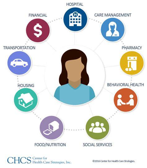 community care teams  promising strategy  address unmet social  chcs blog