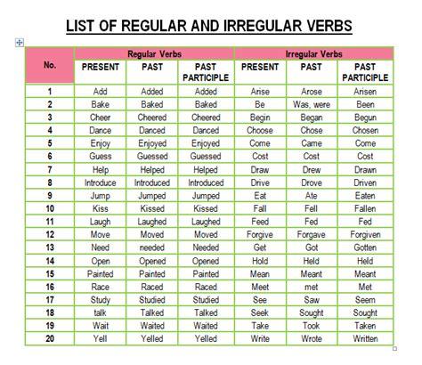 list of regular and irregular verbs by santos teaching learning