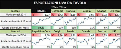 prezzo uva da tavola report uva da tavola produzione export mercati di