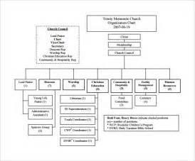 Org Chart Template Docs by Church Organizational Chart 14 Free Documents