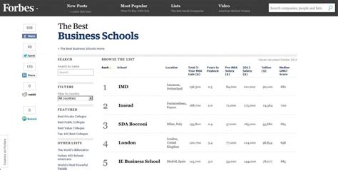 Forbes Mba Programs by Ie S International Mba In The Top 5 Ie Business School