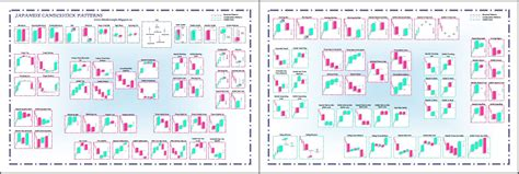 candlestick pattern quiz japanese candlesticks trading posters