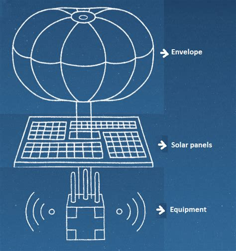 design of google loon google to provide internet using flying balloons project