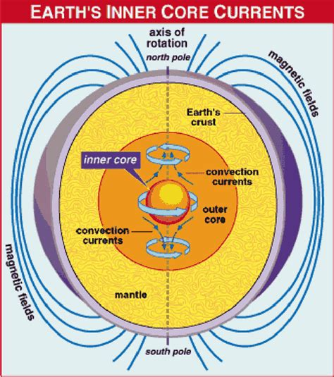 Earth Magnetic Field Tesla Earth Systems Expressions
